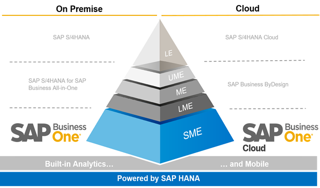 SAP Business One HD Images