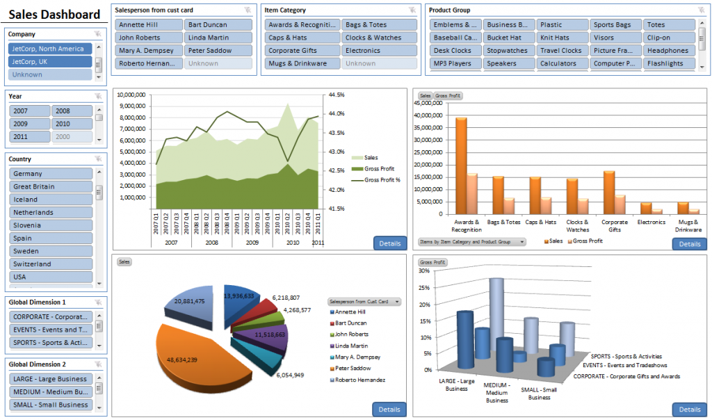 SAP ERP Analytics and Dashboard